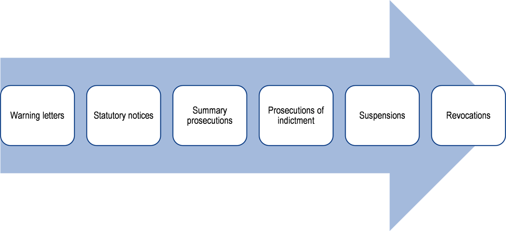 Figure 14.2. Enforcement actions used by EPA