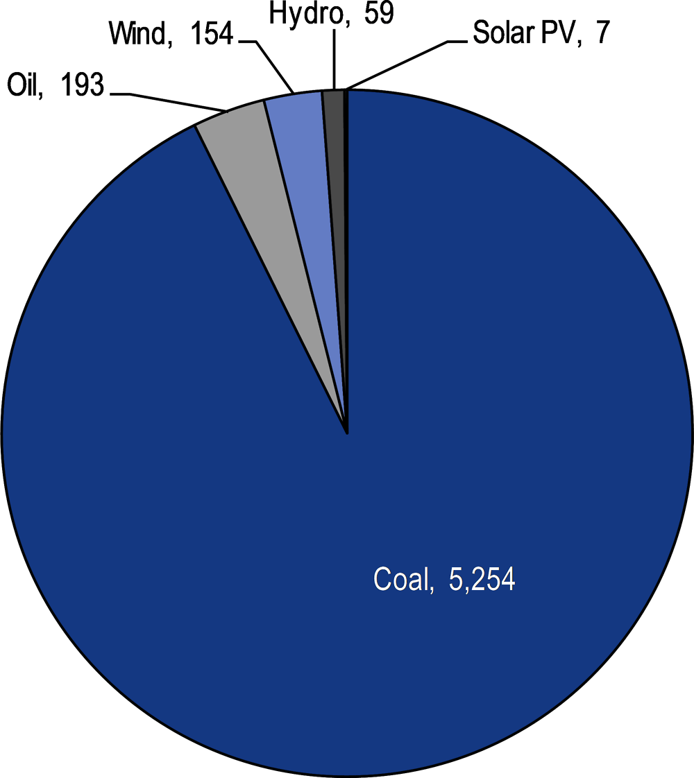 Figure 6.8. Electricity generation by fuel (GWh, 2016)