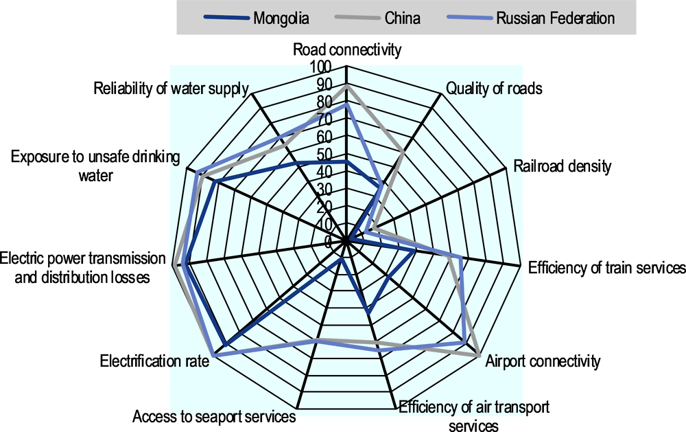 Figure 6.5. Quality of infrastructure in Mongolia
