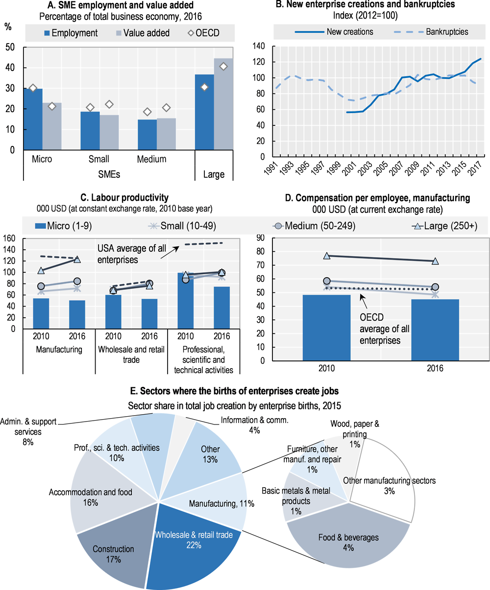 Figure 18.1. Structure and performance of the SME sector in France
