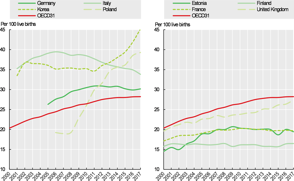 Figure 9.17. Caesarean section trends in selected OECD countries, 2000-17