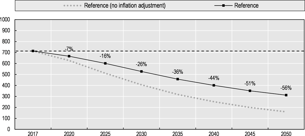 Figure 6.1. Fuel and carbon tax revenue from passenger cars for baseline scenario, 2017-2050