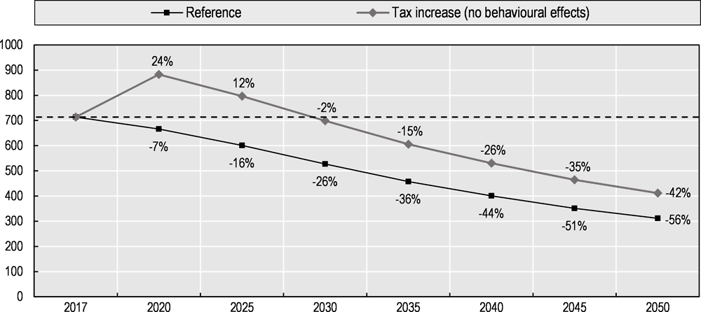 Figure 6.2. Simulation of fuel and carbon tax revenue from passenger cars after tax increase, 2017-2050