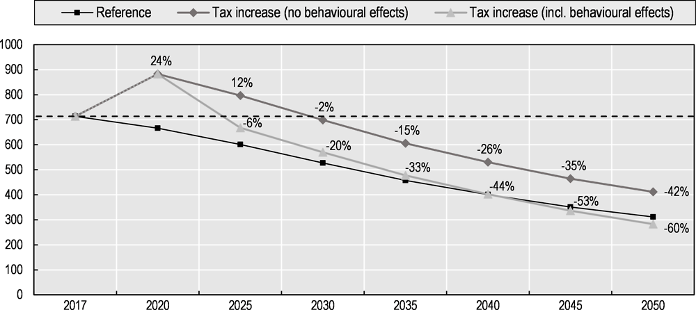 Figure 6.3. Simulation of fuel and carbon tax revenue from passenger cars including behavioural adjustments, 2017-2050