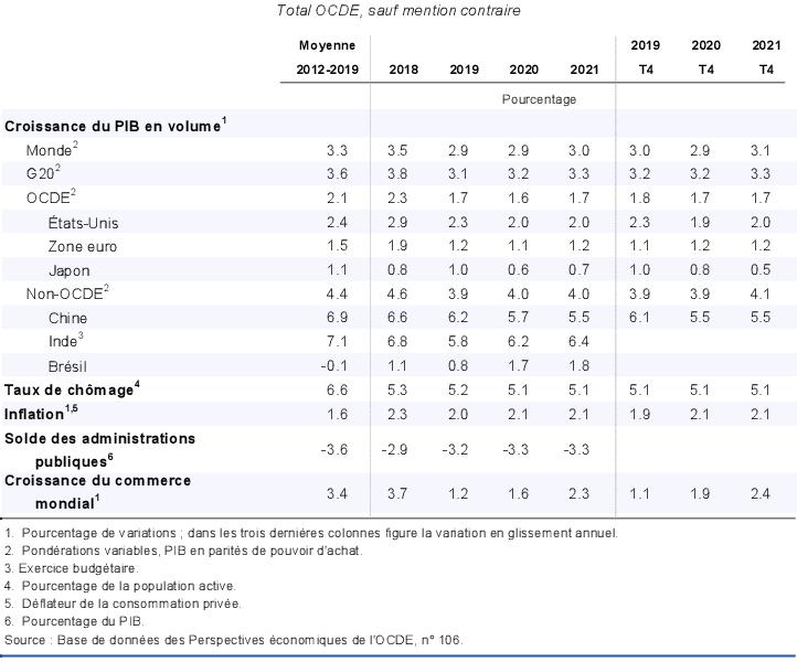 Evaluation Generale De La Situation Macroeconomique Perspectives Economiques De L Ocde Volume 2019 Numero 2 Version Preliminaire Oecd Ilibrary