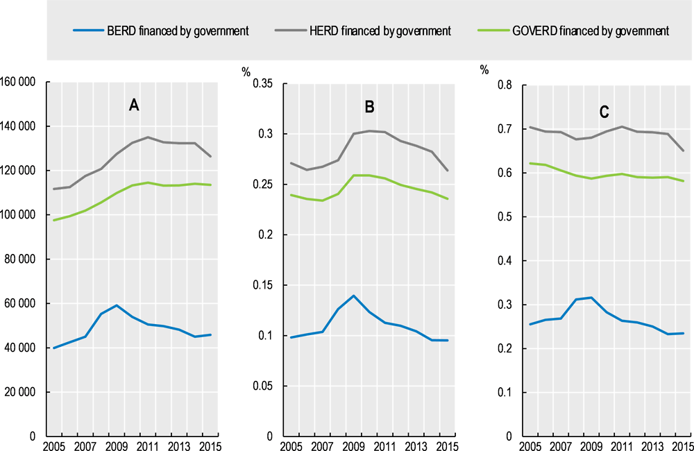 Figure 8.1. Components of GERD financed by government, OECD, 2005-2015