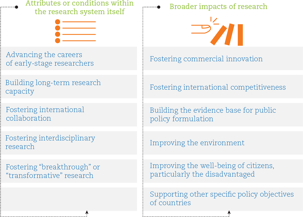 Figure 8.4. Most frequently stated desired effects of research funding