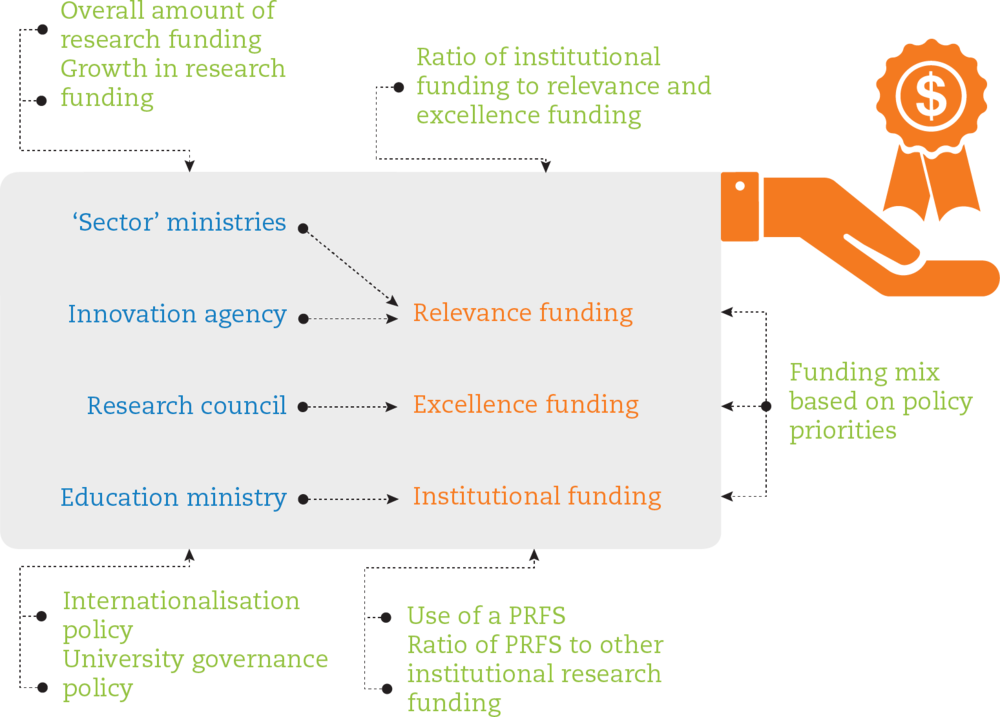 Figure 8.5. Research funding in a policy context