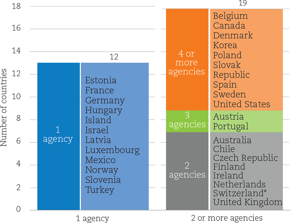 Figure 9.3. Number of public agencies in charge of project-based funding allocations in countries with agencies in place