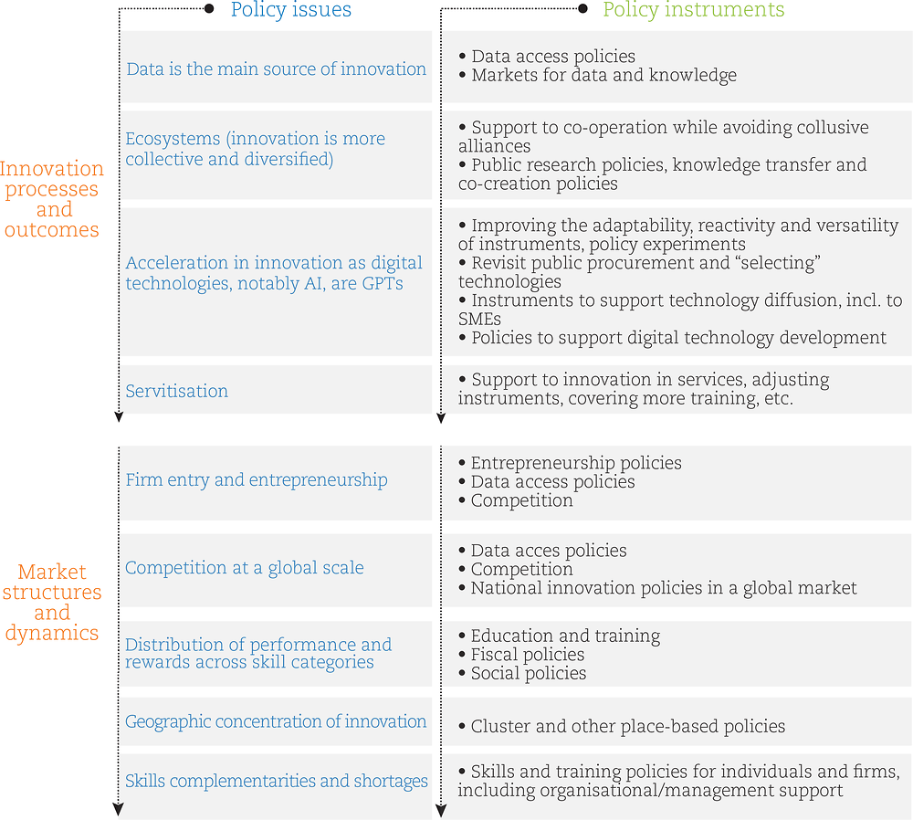 Figure 3.2. Policy issues and instruments requiring change to be effective in the digital age