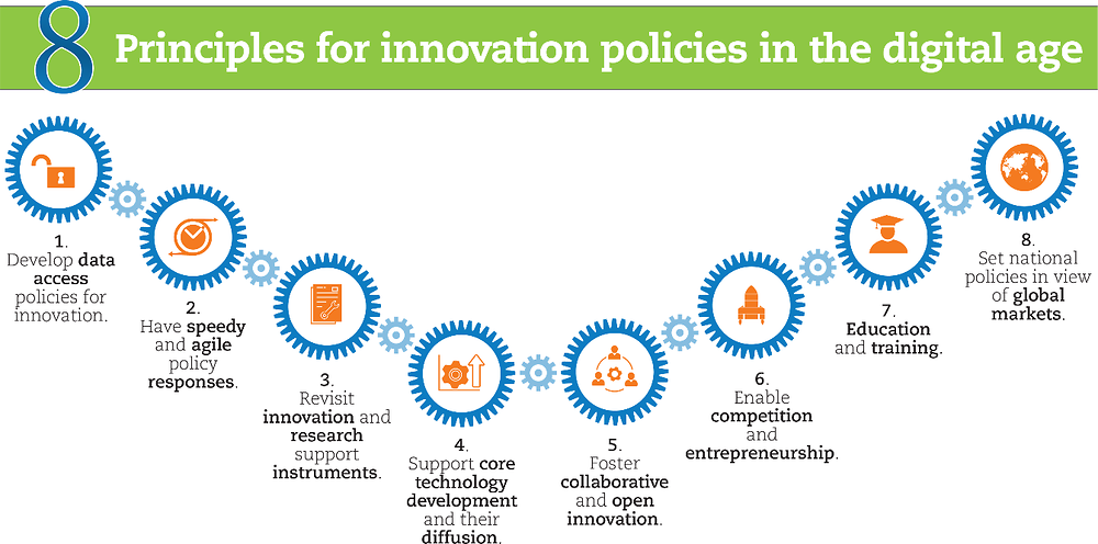 Figure 3.3. Eight principles for innovation policies in the digital age