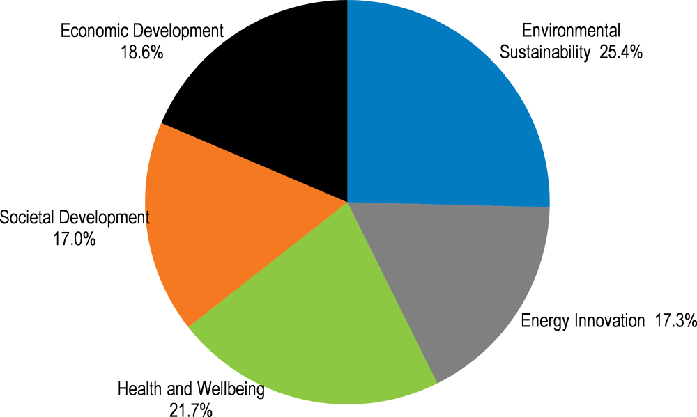 Figure 4.4. Breakdown of STI initiatives by targeted societal challenges, 2018