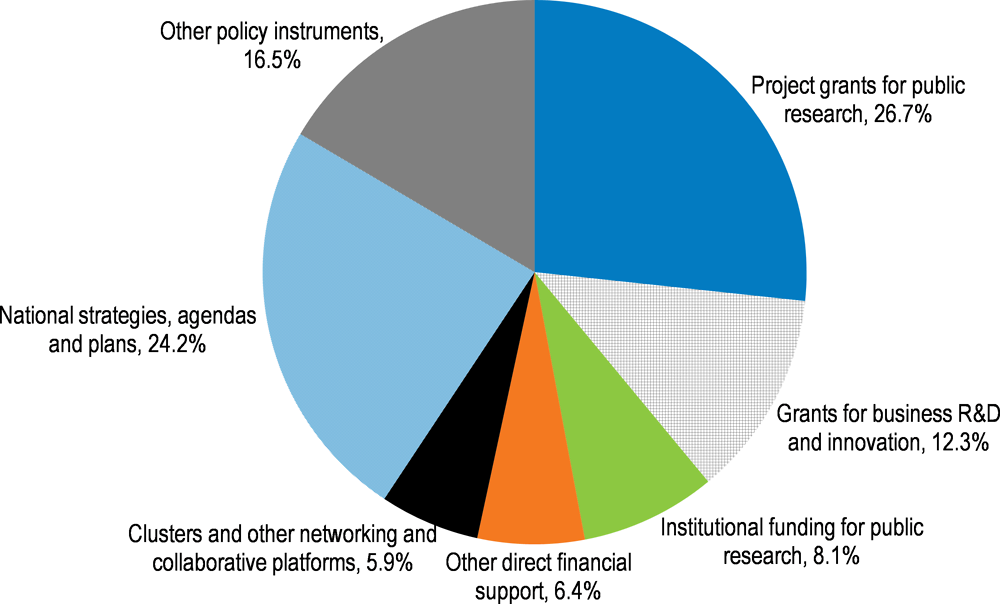 Figure 4.5. Percentage of STI policy instruments directed towards societal challenges